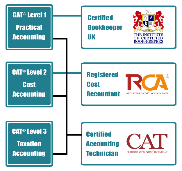 nature and scope of cost accounting